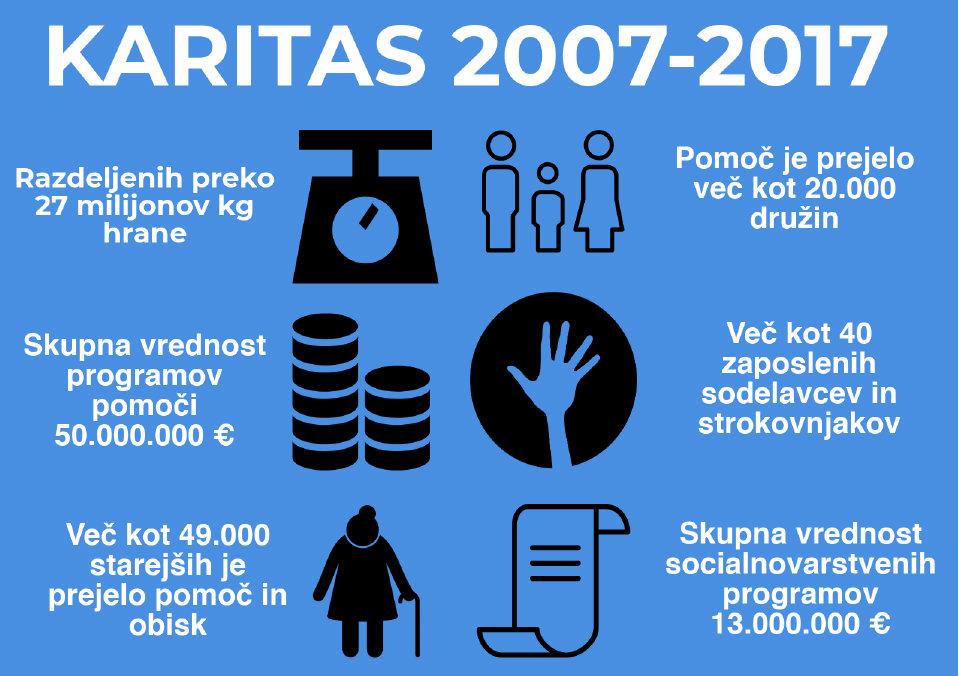 Dejavnost Karitas v zadnjih desetih letih